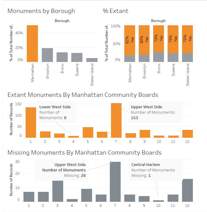 First dashboard showing visualizations related to monuments built in Manhattan comparred to NYC as a whole.