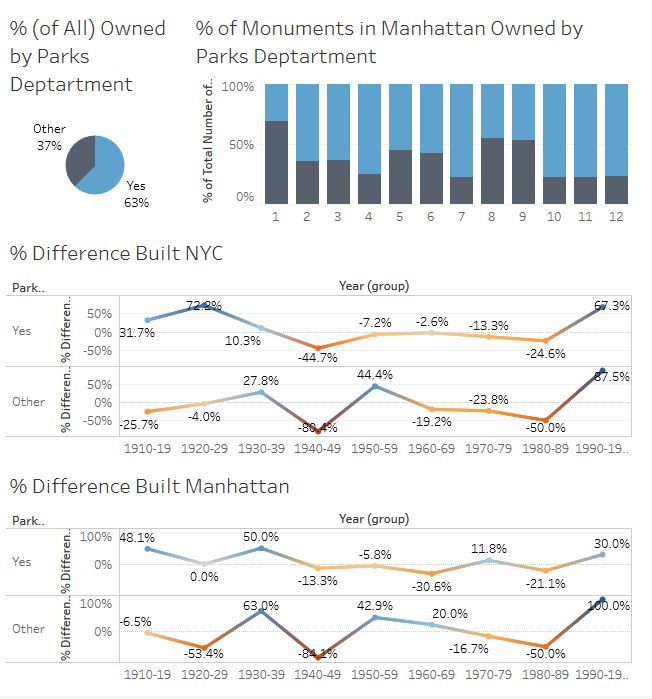 Dashboard showing visualizations related to the number of monuments owned by the Parks Department in Manhattan versus NYC.