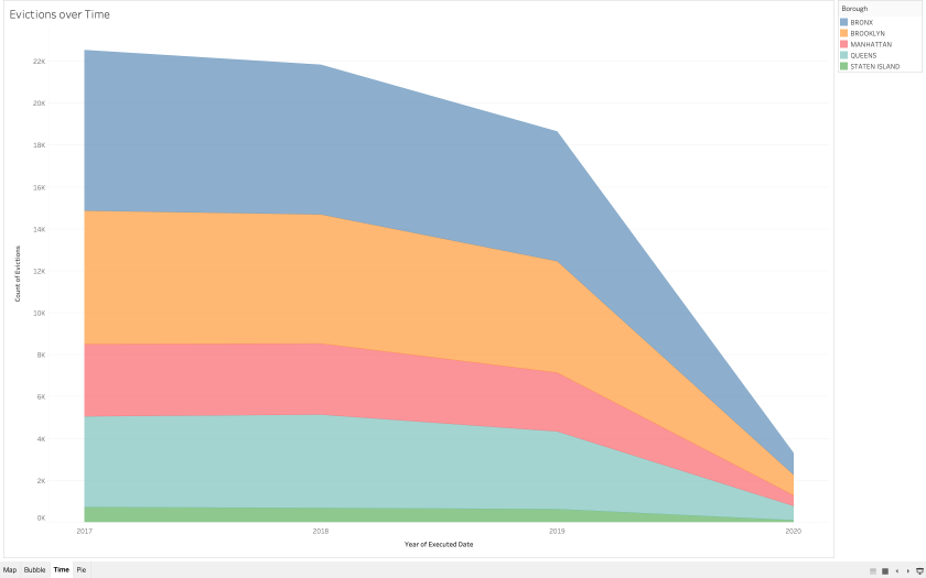 Evictions Over Time Area View