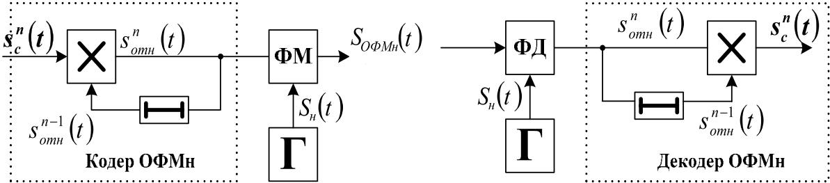 evaluarea semnalelor binare