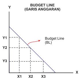 Kurva Budget Line : Kurva garis anggaran / batasan anggaran
