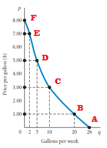 Gambar kurva permintaan dalam teori permintaan dan penawaran dalam mekanisme pasar