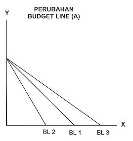 Perubahan Kurva Budget Line : Kurva perubahan garis anggaran / batasan anggaran
