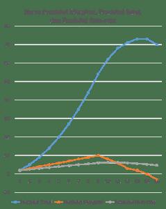 Kurva Produksi Marginal, Produksi Total, Produksi Rata-rata