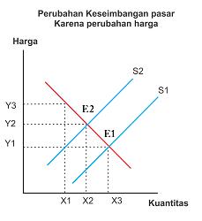Gambar perubahan Keseimbangan pasar karena perubahan harga