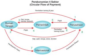 Circular Flow Diagram Perekonomian 4 Sektor - perekonomian terbuka