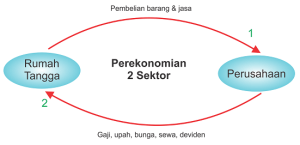 Gambar perekonomian 2 sektor