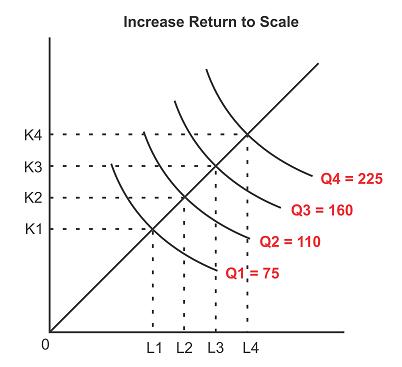 Kurva Increase Return to Scale - Skala hasil yang meningkat