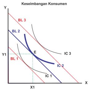 Gambar kurva Keseimbangan konsumen dalam teori perilaku konsumen