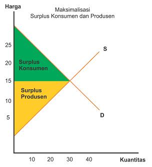 Kurva Maksimalisasi Surplus konsumen dan surplus produsen