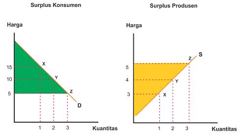 Kurva surplus konsumen dan surplus produsen