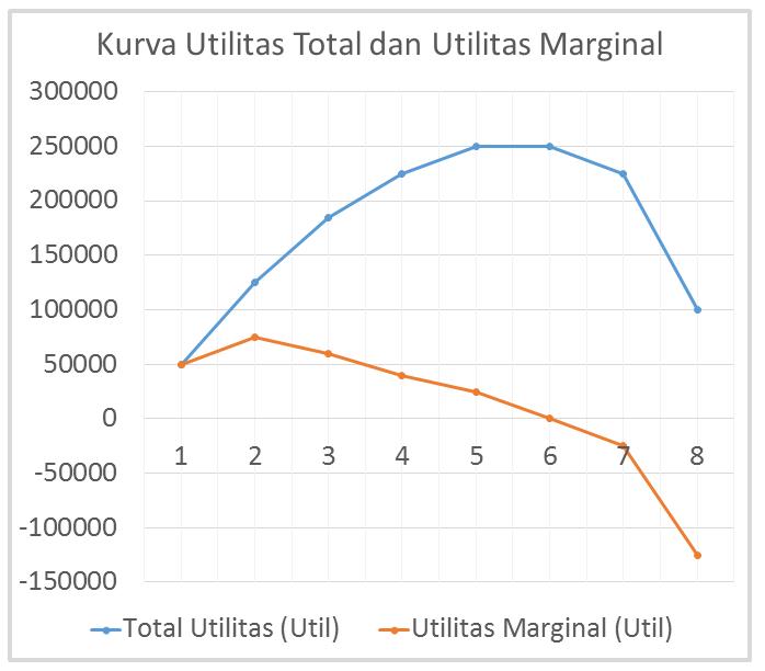 Kurva Marginal utility dan total utility dalam teori perilaku konsumen dengan pendekatan kardinal