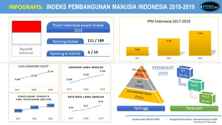 Indeks Pembangunan Manusia Indonesia 2018-2019