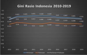 Kesenjangan ekonomi di Indonesia tahun 2010-2019 dalam 10 tahun terakhir