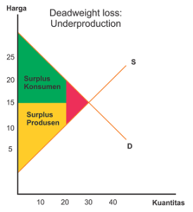 Kurva Deadweight loss from underproduction
