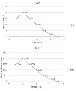 Marginal Product dan Marginal Revenue Product - MP - MRP