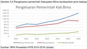 5.5 Pengeluaran Pemerintah Kabupaten Bima Berdasarkan Jenis Belanja Pemerintah, Operasi, Modal, Tahun 2010-2016
