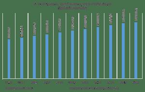 PDB sektor pertanian tahun 2010-2020