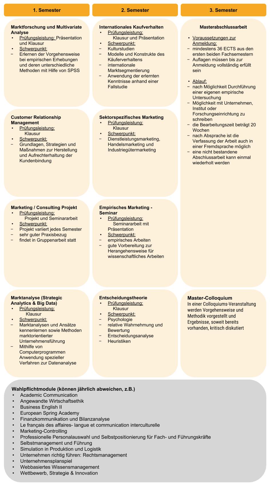 Module Marketing Science