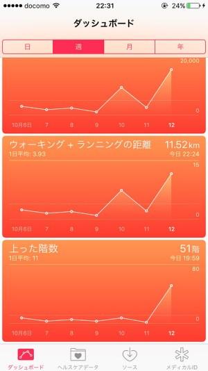 11km歩きました