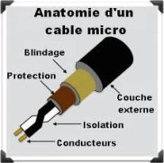 blindage-cable-micro