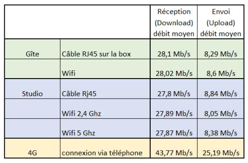 studio-la-boite-a-meuh-débits-des-réseaux
