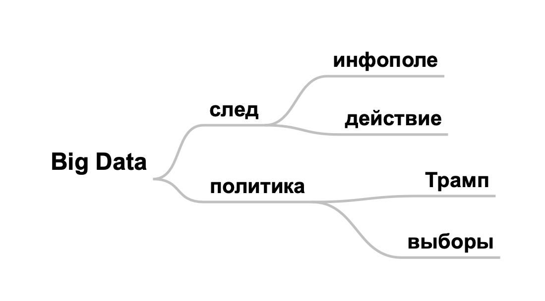 Mind Map, Mind Mapping, ментальные карты