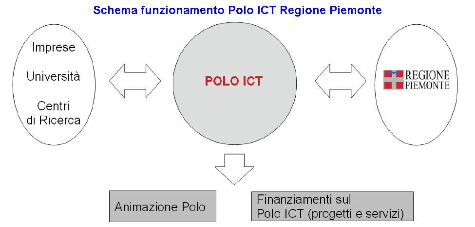 Schema funzionamento Polo ICT Regione Piemonte