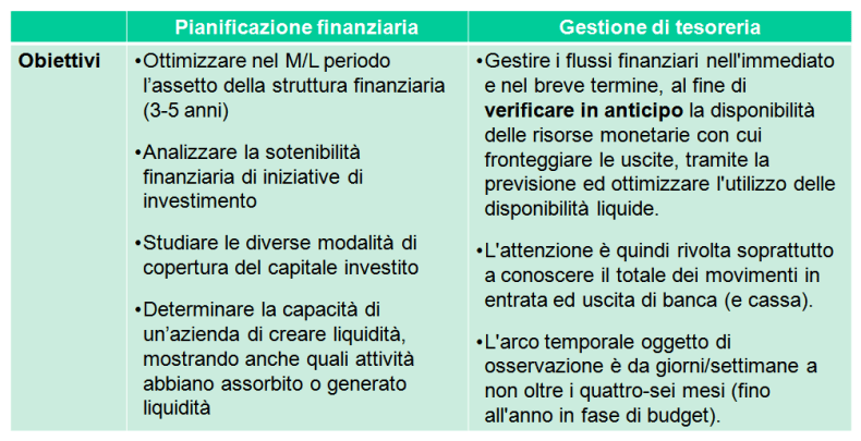 Pianificazione Finanziaria e Gestione di Tesoreria.