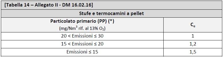 DM 16.02.2016 - Allegato II - tabella 14