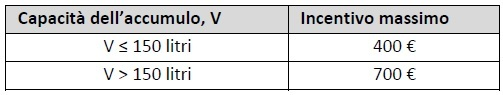 DM 16.02.2016 - Allegato II - tabella 27