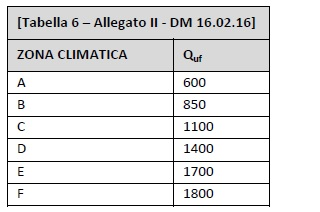 DM 16.02.2016 - Allegato II - tabella 6