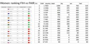 FIH women ranking