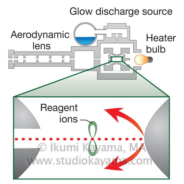 Scientific diagram of instrument design of a quadrupole ion trap