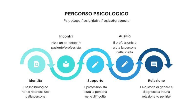 percorso-psicologico-cambio-sesso