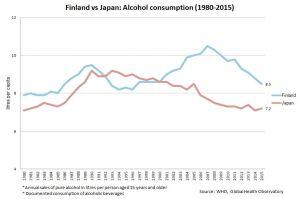 Finland vs Japan: Alcohol consumption
