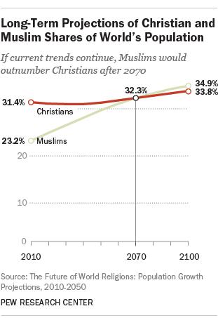 Perkembangan Populasi Muslim