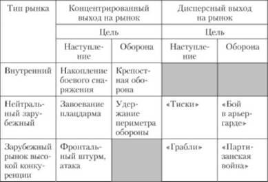 koncentrinė diversifikavimo strategija)