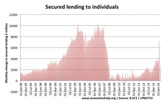 Secured Lending - 2007-2008 Financial Crisis