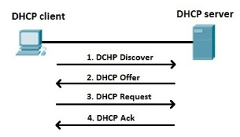 Dhcp Techno World