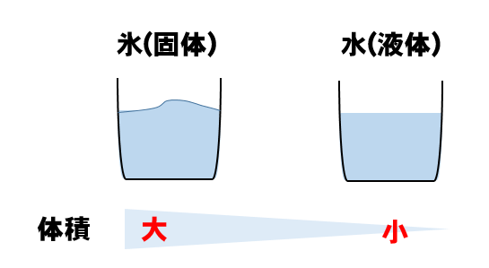 固体 気体 から 固体・液体・気体の違いとは?おもしろ話も一緒に徹底解説!