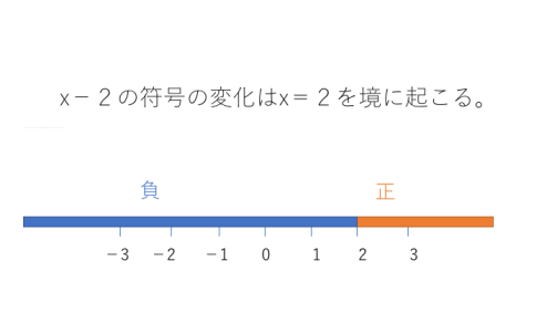 |X-2|の符号の変化点