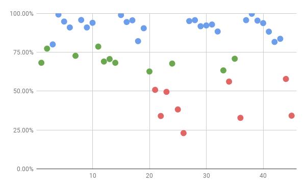 センター試験数学2B正答率分布図