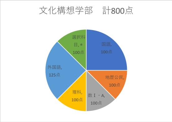 早稲田センター利用文化構想学部