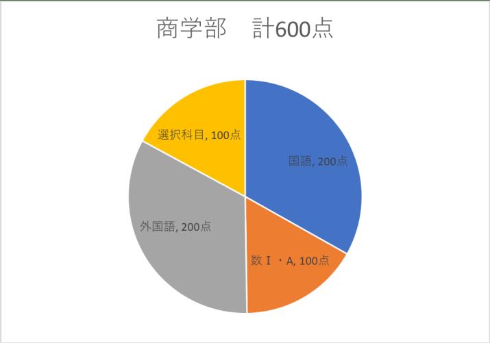 早稲田センター利用商学部