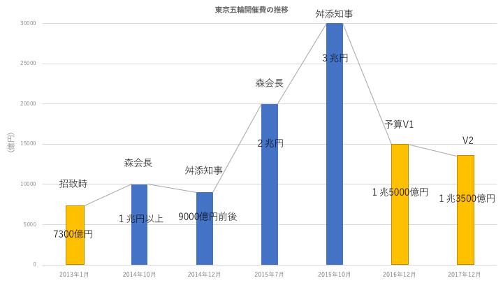 東京五輪開催費の推移(森、舛添)