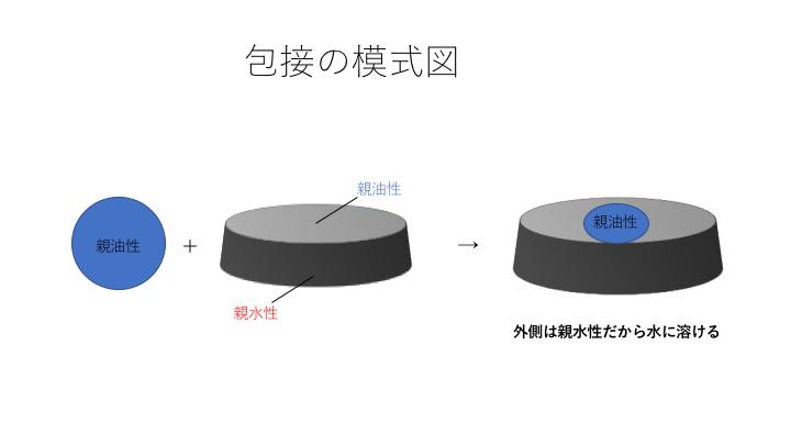 包接の模式図