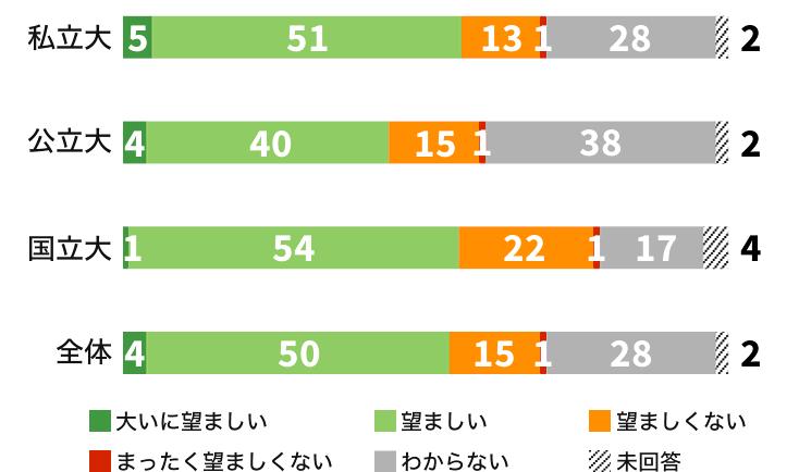 英語民間試験の利用2017年