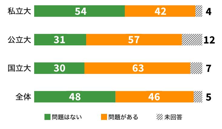 英語民間試験の利用2018年