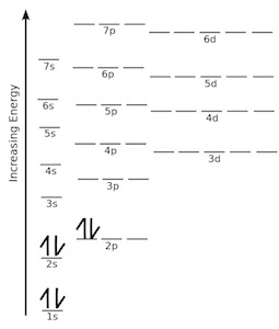 Quiz & Worksheet  Practice Drawing Electron Orbital